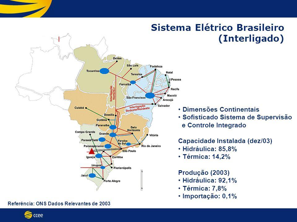 Sistema Elétrico Brasileiro (Interligado) Referência: ONS Dados Relevantes de 2003 Dimensões Continentais Sofisticado Sistema de Supervisão e Controle