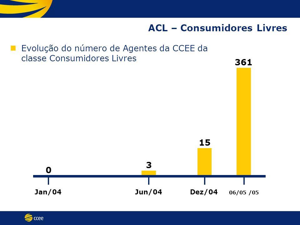 ACL – Consumidores Livres Evolução do número de Agentes da CCEE da classe Consumidores Livres Jan/04 06/05 /05 Jun/04Dez/04 0 3 15 361