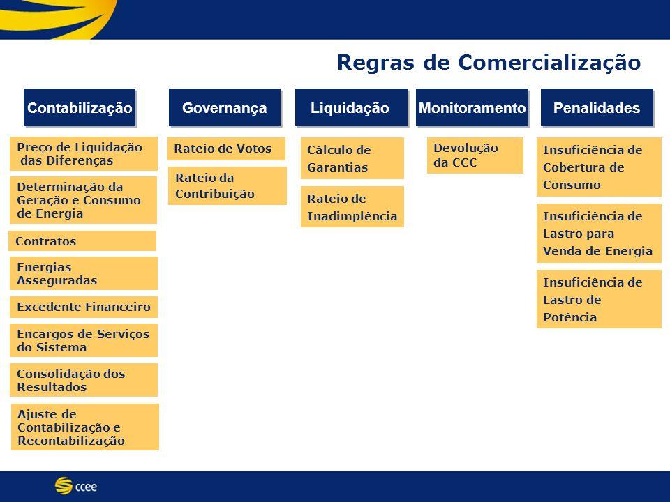 Regras de Comercialização Preço de Liquidação das Diferenças Determinação da Geração e Consumo de Energia Contratos Energias Asseguradas Excedente Fin