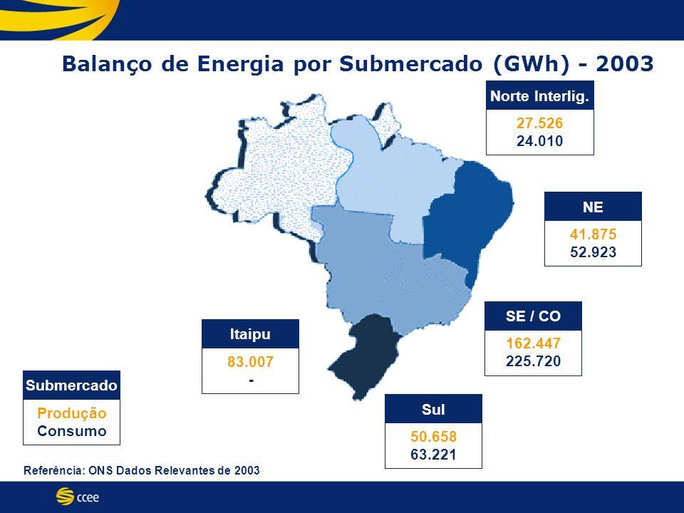 Balanço de Energia por Submercado (GWh) - 2003 Produção Consumo Submercado 27.526 24.010 Norte Interlig. 41.875 52.923 NE 50.658 63.221 Sul 162.447 22