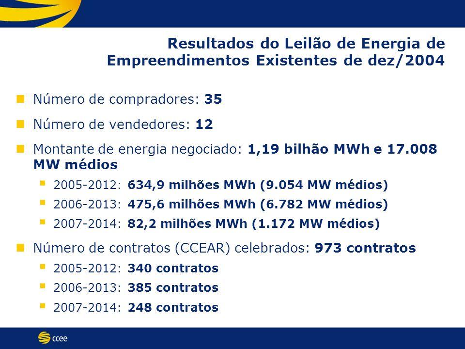Resultados do Leilão de Energia de Empreendimentos Existentes de dez/2004 Número de compradores: 35 Número de vendedores: 12 Montante de energia negoc