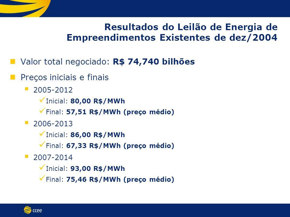 Resultados do Leilão de Energia de Empreendimentos Existentes de dez/2004 Valor total negociado: R$ 74,740 bilhões Preços iniciais e finais 2005-2012