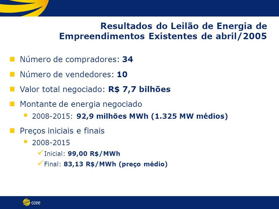 Resultados do Leilão de Energia de Empreendimentos Existentes de abril/2005 Número de compradores: 34 Número de vendedores: 10 Valor total negociado: