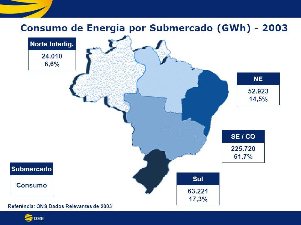 Consumo de Energia por Submercado (GWh) - 2003 Consumo Submercado 24.010 6,6% Norte Interlig. 52.923 14,5% NE 63.221 17,3% Sul 225.720 61,7% SE / CO R
