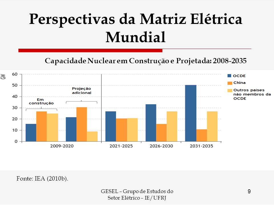 GESEL – Grupo de Estudos do Setor Elétrico – IE/UFRJ 10 De acordo com IEA (2010b), há uma forte concentração mundial de centrais nucleares com idade entre 20 e 40 anos, indicando a necessidade de substituição de parte relevante destas centrais até 2035.