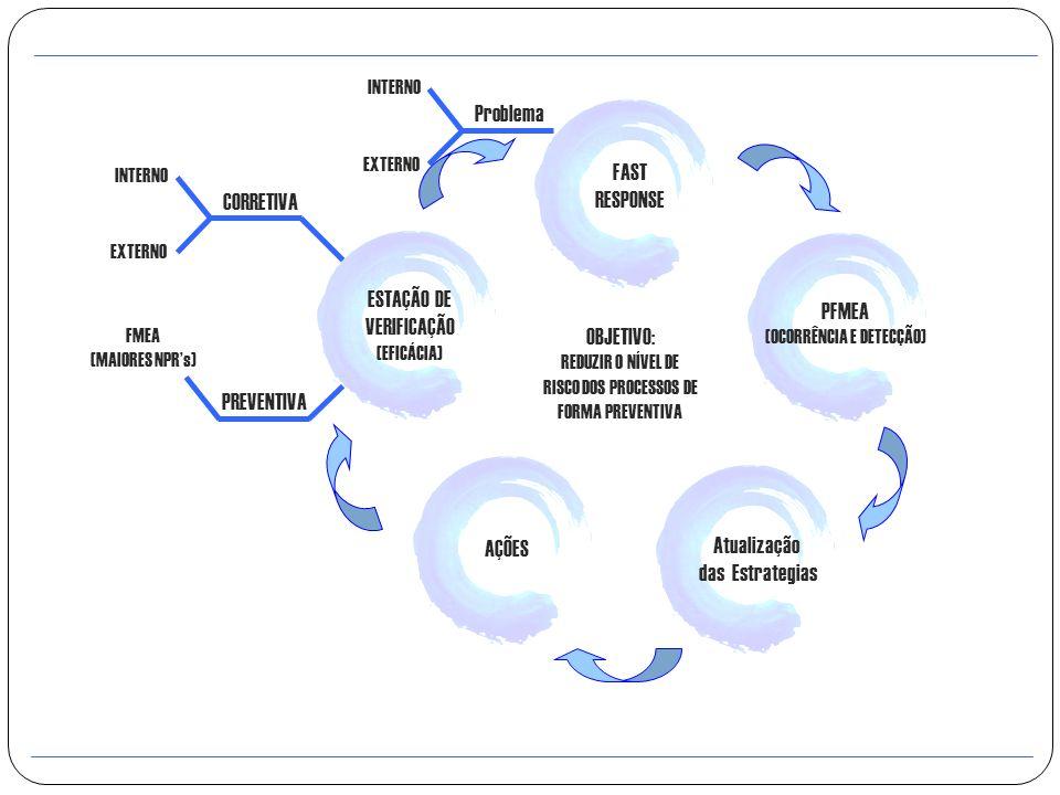 FAST RESPONSE PFMEA (OCORRÊNCIA E DETECÇÃO) Atualização das Estrategias AÇÕES ESTAÇÃO DE VERIFICAÇÃO (EFICÁCIA) CORRETIVA INTERNO EXTERNO PREVENTIVA F