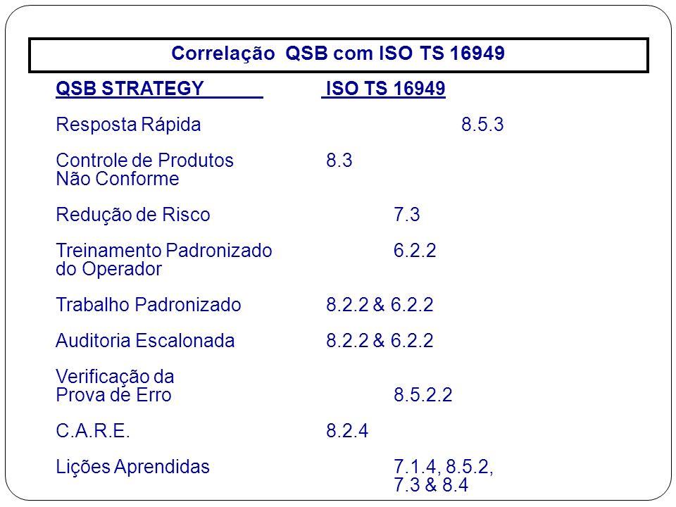 Correlação QSB com ISO TS 16949 QSB STRATEGY ISO TS 16949 Resposta Rápida 8.5.3 Controle de Produtos 8.3 Não Conforme Redução de Risco 7.3 Treinamento Padronizado 6.2.2 do Operador Trabalho Padronizado 8.2.2 & 6.2.2 Auditoria Escalonada8.2.2 & 6.2.2 Verificação da Prova de Erro 8.5.2.2 C.A.R.E.