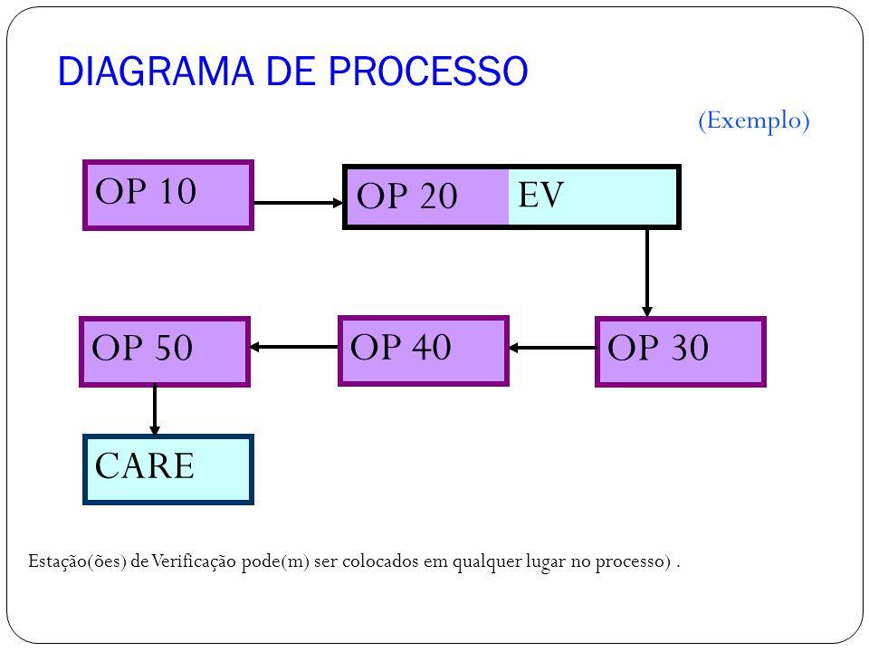 DIAGRAMA DE PROCESSO OP 20 OP 10 EV OP 30OP 50 CARE (Exemplo) OP 40 Estação(ões) de Verificação pode(m) ser colocados em qualquer lugar no processo).