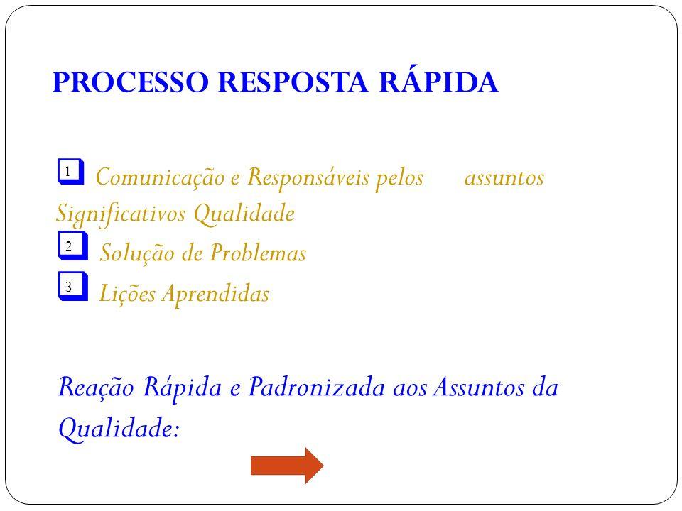 PROCESSO RESPOSTA RÁPIDA Comunicação e Responsáveis pelos assuntos Significativos Qualidade Solução de Problemas Lições Aprendidas Reação Rápida e Padronizada aos Assuntos da Qualidade: 1 2 3
