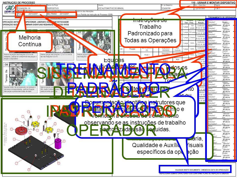 35 Instrutor: Eficácia: Instruções de Trabalho Padronizado para Todas as Operações Todos os Operadores Treinados Equipes Multidisciplinares Melhoria C