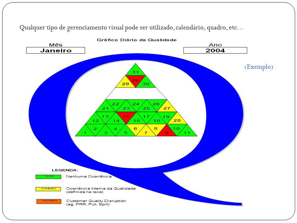 (Exemplo) Qualquer tipo de gerenciamento visual pode ser utilizado, calendário, quadro, etc …