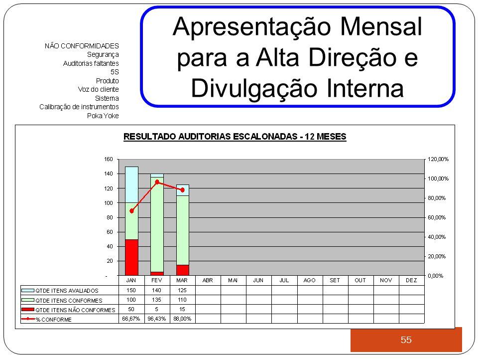 55 Apresentação Mensal para a Alta Direção e Divulgação Interna