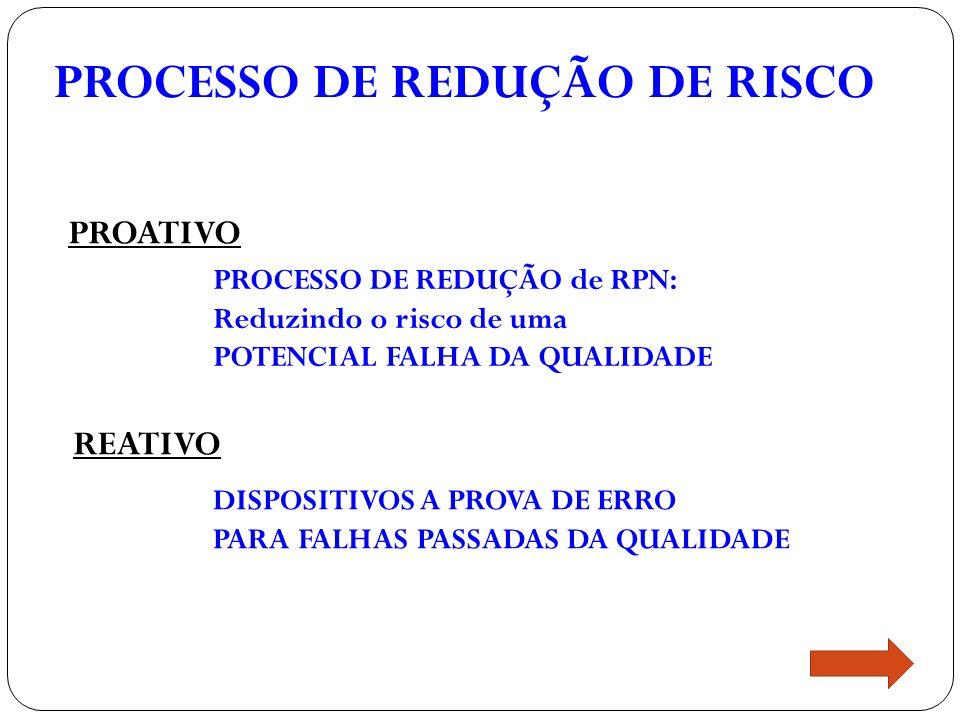 PROCESSO DE REDUÇÃO DE RISCO PROATIVO PROCESSO DE REDUÇÃO de RPN: Reduzindo o risco de uma POTENCIAL FALHA DA QUALIDADE REATIVO DISPOSITIVOS A PROVA DE ERRO PARA FALHAS PASSADAS DA QUALIDADE
