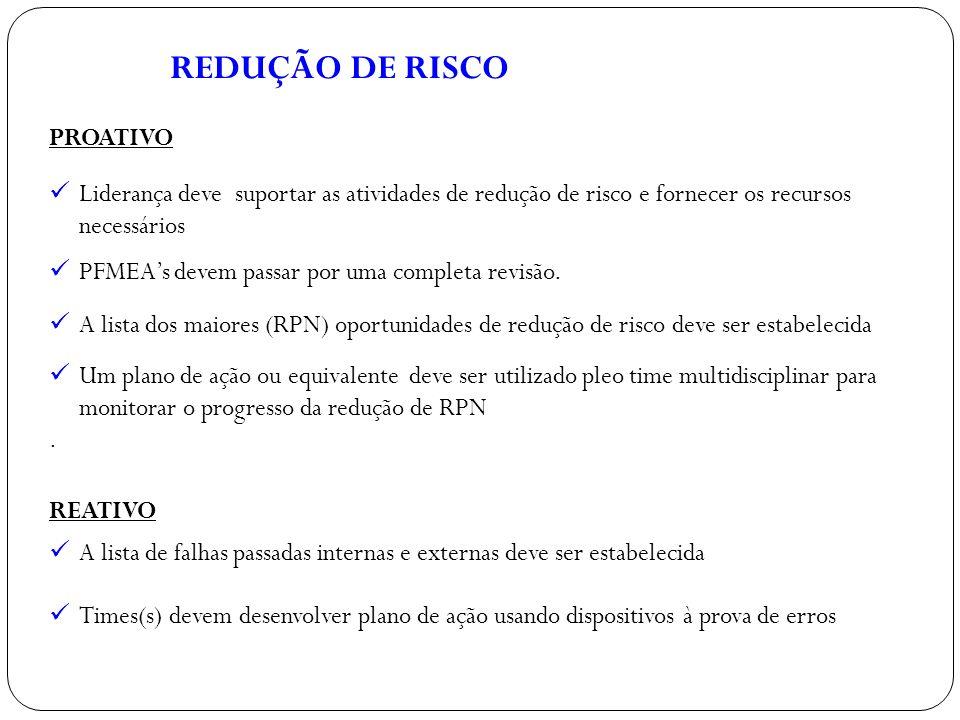 REDUÇÃO DE RISCO PROATIVO Liderança deve suportar as atividades de redução de risco e fornecer os recursos necessários PFMEAs devem passar por uma com