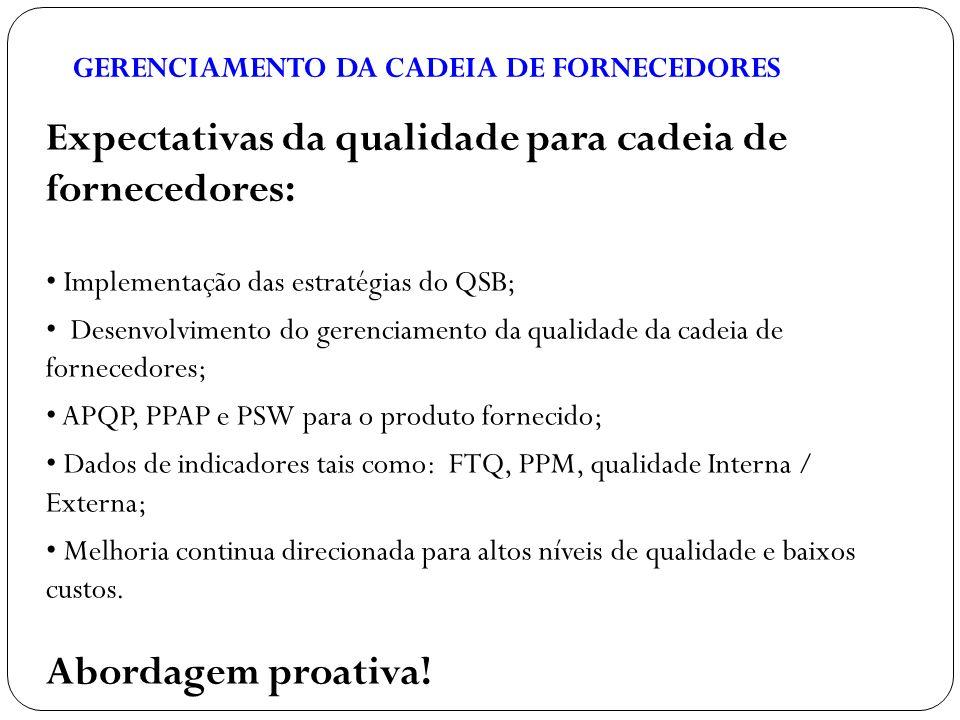 Expectativas da qualidade para cadeia de fornecedores: Implementação das estratégias do QSB; Desenvolvimento do gerenciamento da qualidade da cadeia d