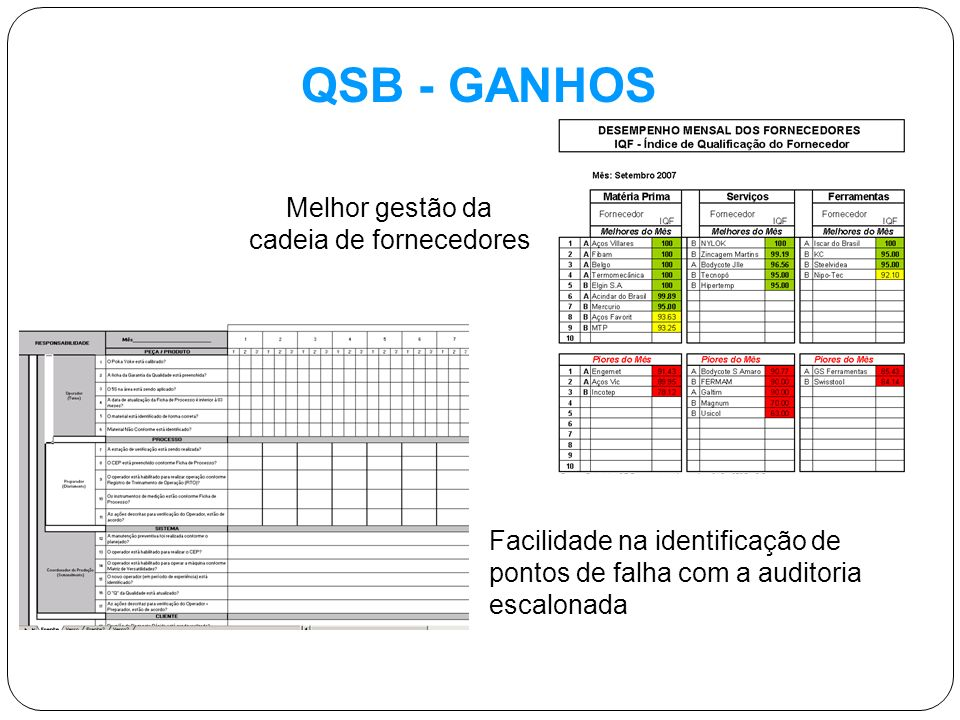 QSB - GANHOS Facilidade na identificação de pontos de falha com a auditoria escalonada Melhor gestão da cadeia de fornecedores