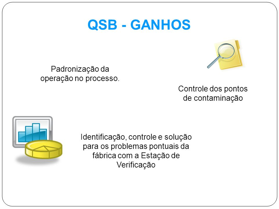 QSB - GANHOS Padronização da operação no processo. Controle dos pontos de contaminação Identificação, controle e solução para os problemas pontuais da