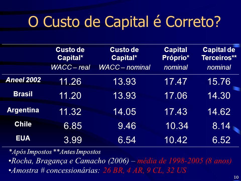 10 O Custo de Capital é Correto? Custo de Capital* WACC – real Custo de Capital* WACC – nominal Capital Próprio* nominal Capital de Terceiros** nomina