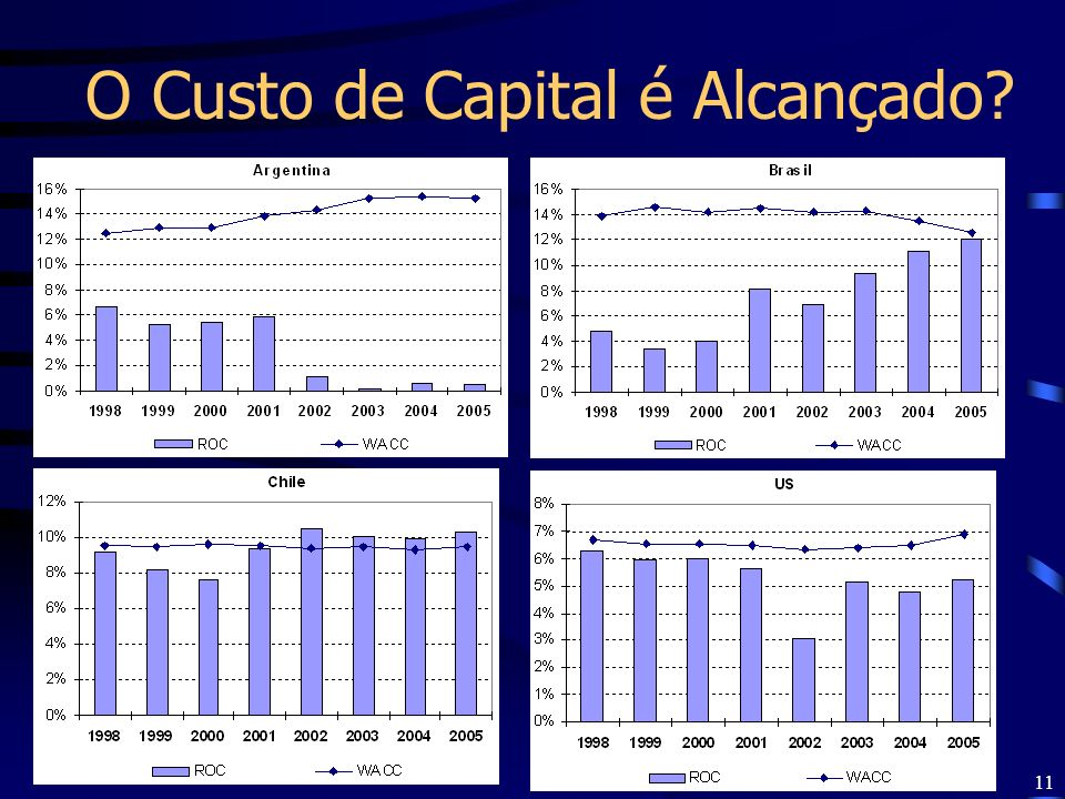 11 O Custo de Capital é Alcançado?
