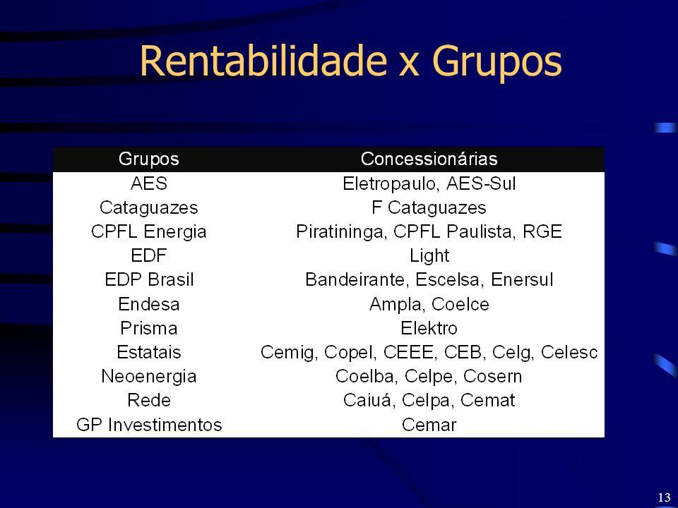 13 Rentabilidade x Grupos
