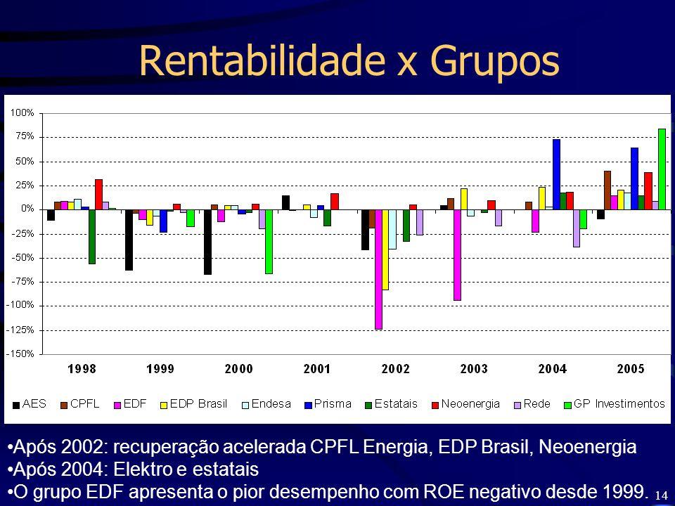 14 Rentabilidade x Grupos Após 2002: recuperação acelerada CPFL Energia, EDP Brasil, Neoenergia Após 2004: Elektro e estatais O grupo EDF apresenta o