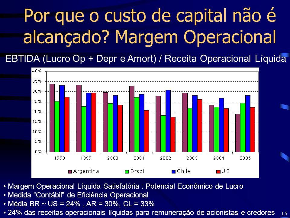 15 Por que o custo de capital não é alcançado? Margem Operacional EBTIDA (Lucro Op + Depr e Amort) / Receita Operacional Líquida Margem Operacional Lí