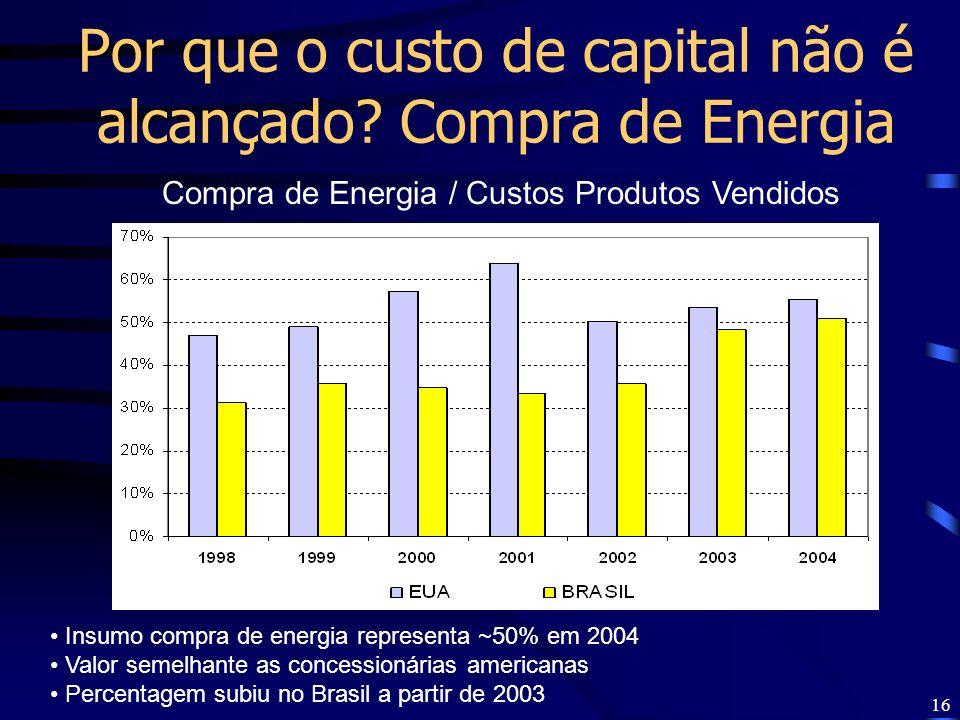 16 Por que o custo de capital não é alcançado? Compra de Energia Compra de Energia / Custos Produtos Vendidos Insumo compra de energia representa ~50%