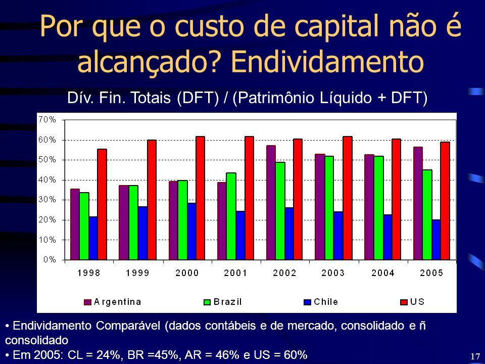 17 Dív. Fin. Totais (DFT) / (Patrimônio Líquido + DFT) Endividamento Comparável (dados contábeis e de mercado, consolidado e ñ consolidado Em 2005: CL