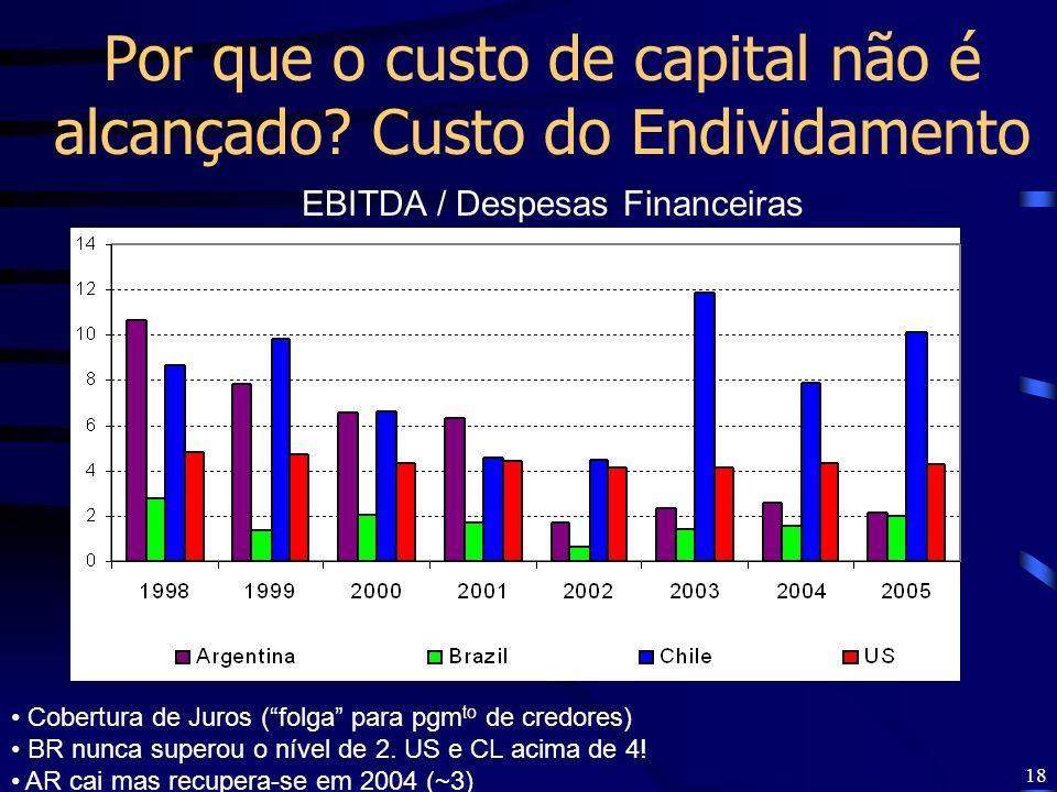 18 EBITDA / Despesas Financeiras Cobertura de Juros (folga para pgm to de credores) BR nunca superou o nível de 2. US e CL acima de 4! AR cai mas recu