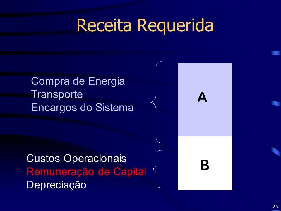 25 Receita Requerida B Compra de Energia Transporte Encargos do Sistema A Custos Operacionais Remuneração de Capital Depreciação
