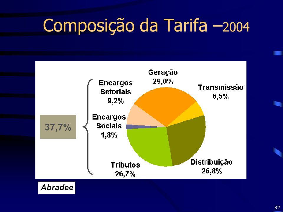 37 Composição da Tarifa – 2004 Abradee