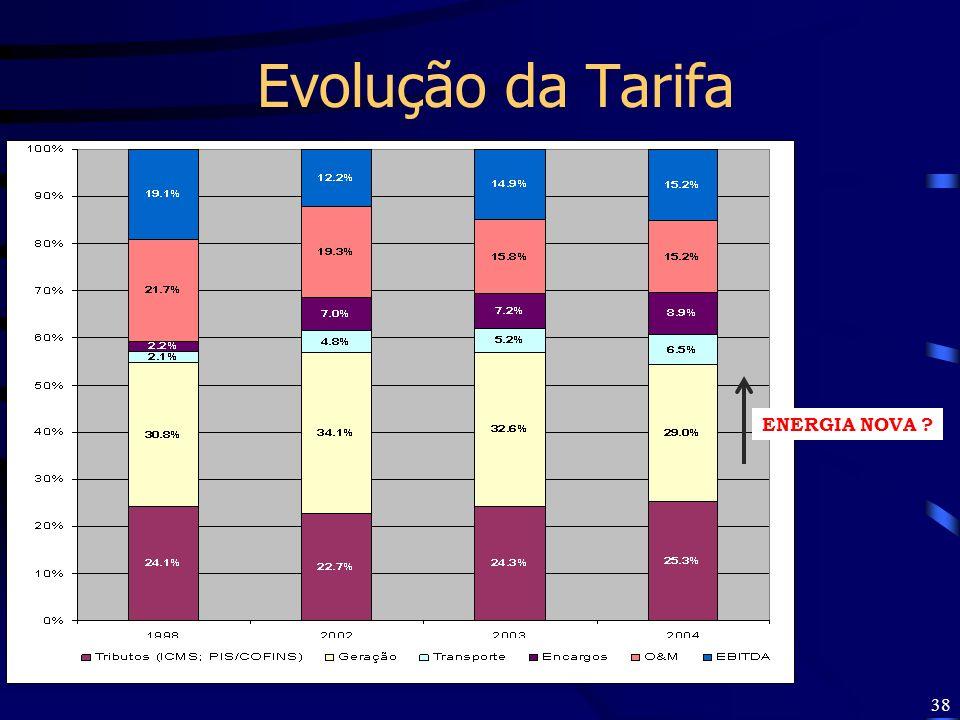 38 Evolução da Tarifa ENERGIA NOVA ?