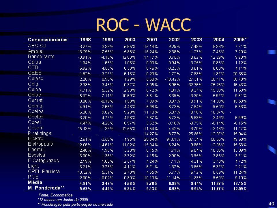 40 ROC - WACC Fonte: Economatica *12 meses em Junho de 2005 ** Ponderação pela participação no mercado