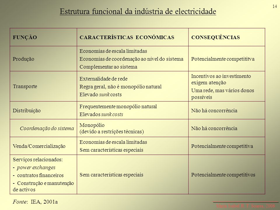 Maria Isabel R. T. Soares, 2006 Estrutura funcional da indústria de electricidade FUNÇÃOCARACTERÍSTICAS ECONÓMICASCONSEQUÊNCIAS Produção Economias de