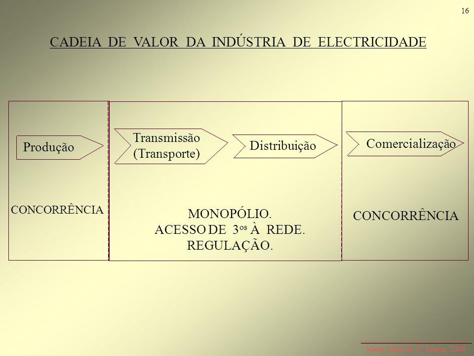 Maria Isabel R. T. Soares, 2006 CADEIA DE VALOR DA INDÚSTRIA DE ELECTRICIDADE Produção Transmissão (Transporte) Distribuição Comercialização CONCORRÊN