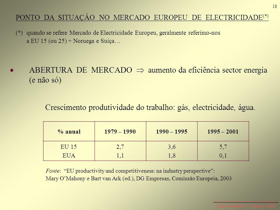 Maria Isabel R. T. Soares, 2006 PONTO DA SITUAÇÃO NO MERCADO EUROPEU DE ELECTRICIDADE (*) (*)quando se refere Mercado de Electricidade Europeu, geralm