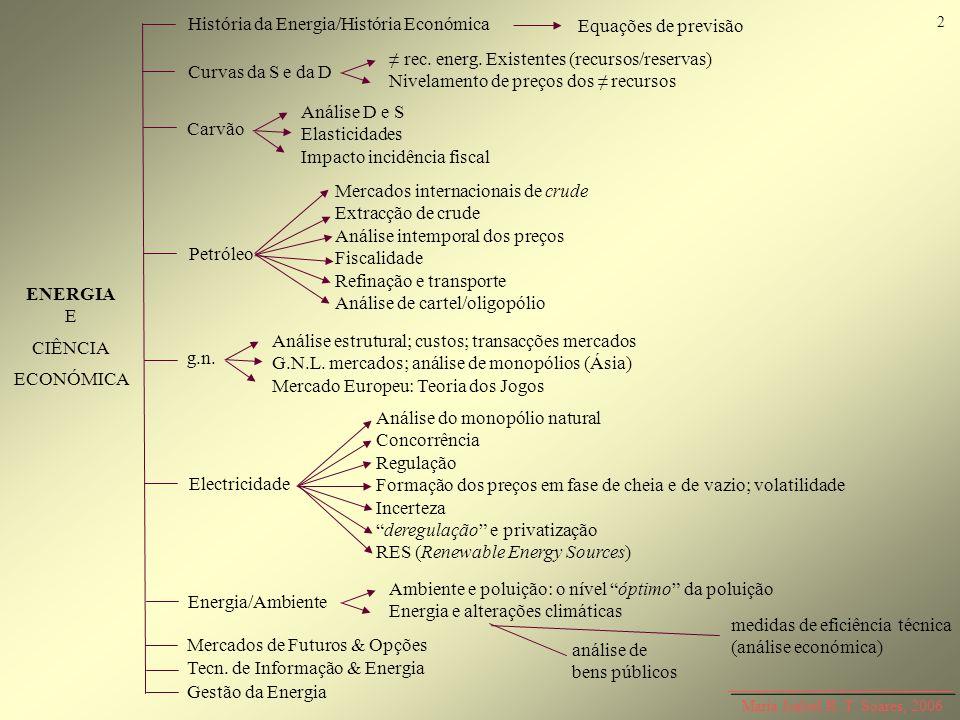 História da Energia/História Económica Equações de previsão Curvas da S e da D rec. energ. Existentes (recursos/reservas) Nivelamento de preços dos re