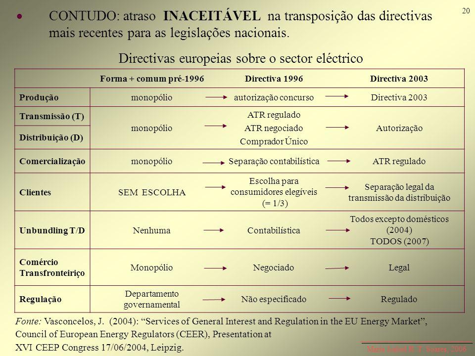 Maria Isabel R. T. Soares, 2006 CONTUDO:atraso INACEITÁVEL na transposição das directivas mais recentes para as legislações nacionais. Forma + comum p