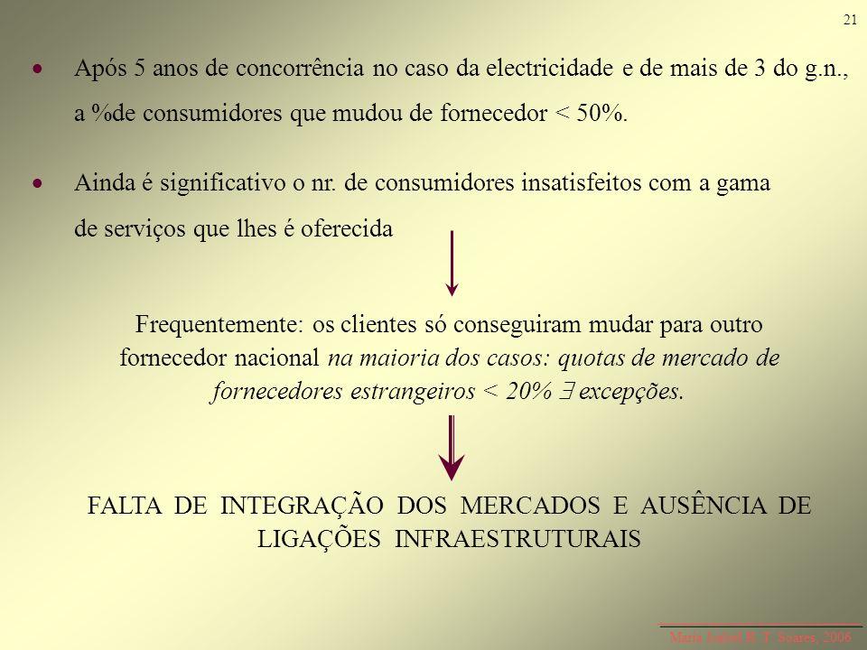 Maria Isabel R. T. Soares, 2006 Após 5 anos de concorrência no caso da electricidade e de mais de 3 do g.n., a %de consumidores que mudou de fornecedo