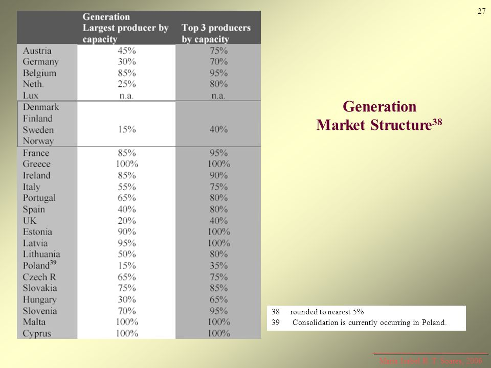 Generation Market Structure 38 38rounded to nearest 5% 39 Consolidation is currently occurring in Poland. Maria Isabel R. T. Soares, 2006 27