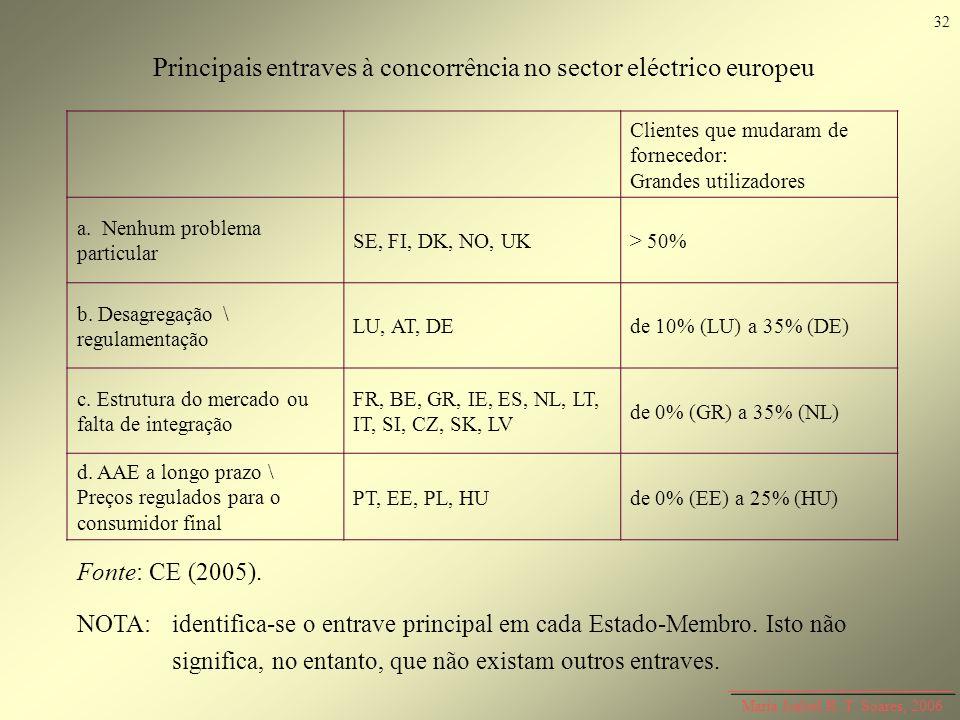 Maria Isabel R. T. Soares, 2006 Principais entraves à concorrência no sector eléctrico europeu Clientes que mudaram de fornecedor: Grandes utilizadore