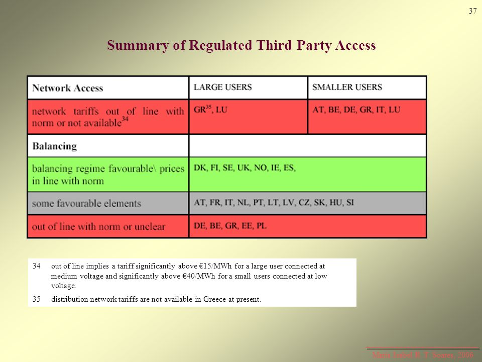 Maria Isabel R. T. Soares, 2006 Summary of Regulated Third Party Access 34out of line implies a tariff significantly above 15/MWh for a large user con