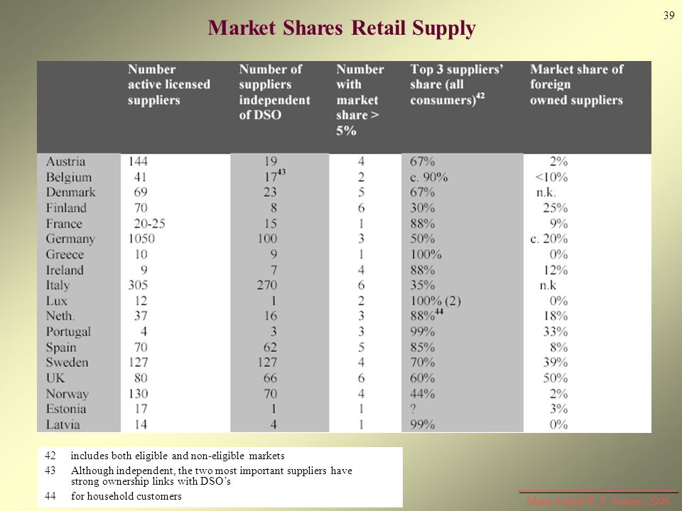 Market Shares Retail Supply 42includes both eligible and non-eligible markets 43Although independent, the two most important suppliers have strong own