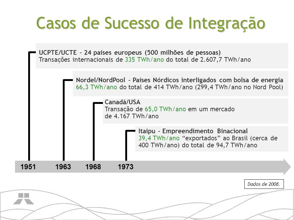 199620012004 SIEPAC/MER - América Central – Tratado Marco do Mercado Elétrico Interligação de 6 países – linha da Guatemala ao Panamá.