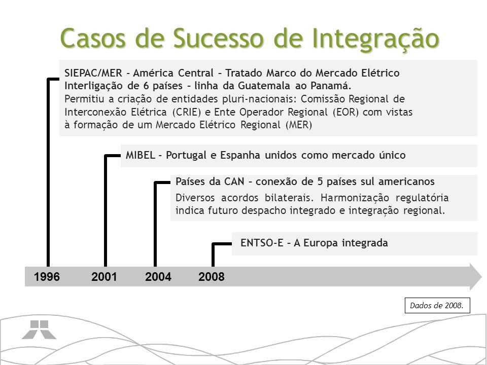 Integração Energética - Características DESENVOLVIMENTO GRADUAL - Longo processo de maturação e aceitação; CARACTERÍSTICAS SEMELHANTES ENTRE OS PAÍSES Facilitadores: dimensão, economia, cultura; EVOLUÇÃO NATURAL DE PROCESSOS DE INTEGRAÇÃO REGIONAL - Fatores sócio-econômicos e culturais aproximam os países; CAMINHO INICIAL: acordos bilaterais limitados; EVOLUÇÃO: amplos acordos pluri-nacionais; Os INTERESSES devem ser COMUNS, NÃO COMPLEMENTARES; INTEGRAÇÃO ENERGÉTICA, em contexto amplo, CRIA INTERDEPENDÊNCIA.