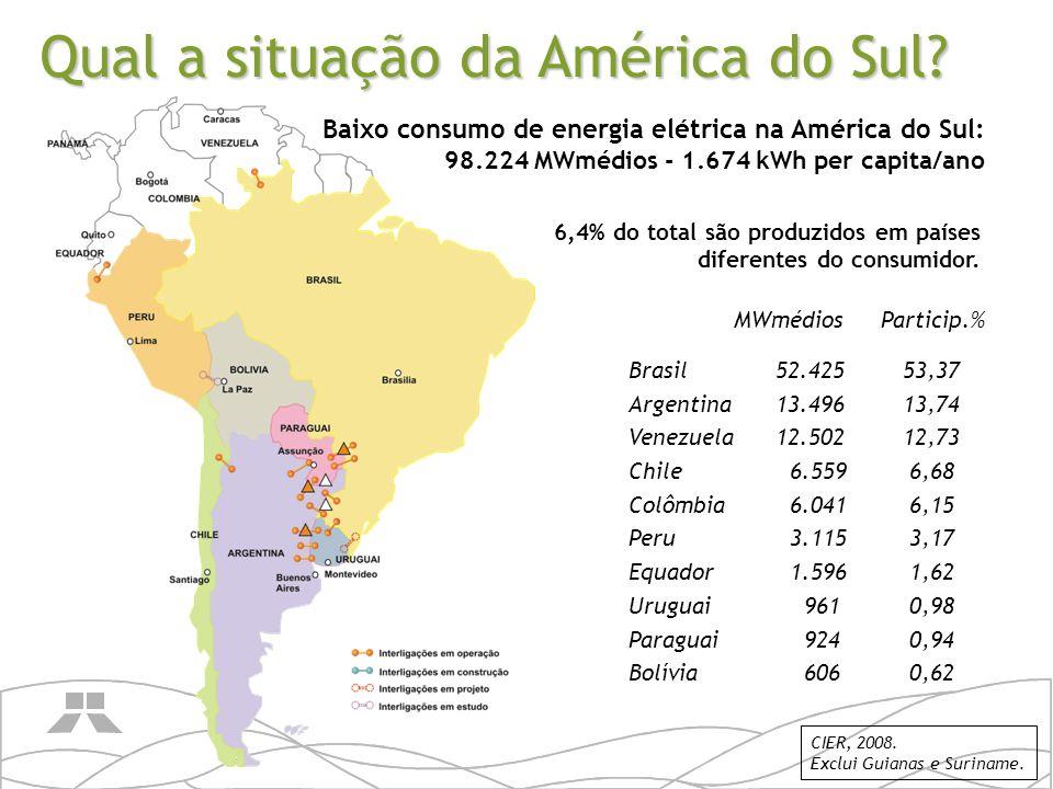 Baixo consumo de energia elétrica na América do Sul: 98.224 MWmédios - 1.674 kWh per capita/ano MWmédiosParticip.% Brasil 52.42553,37 Argentina 13.496