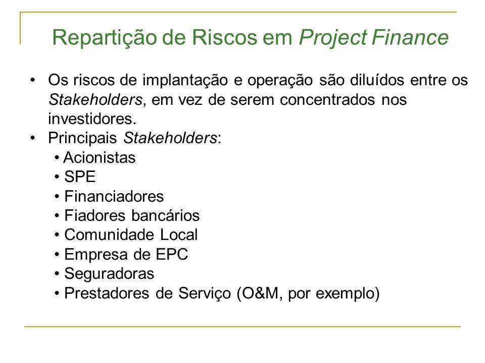 Repartição de Riscos em Project Finance Os riscos de implantação e operação são diluídos entre os Stakeholders, em vez de serem concentrados nos inves