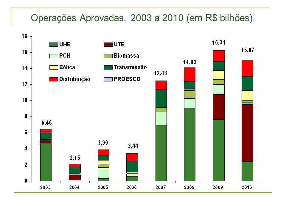 Operações Aprovadas, 2003 a 2010 (em R$ bilhões)