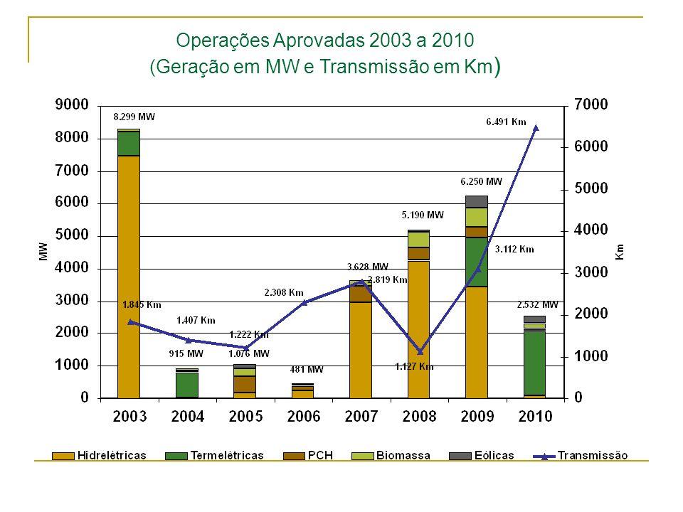 Operações Aprovadas 2003 a 2010 (Geração em MW e Transmissão em Km )