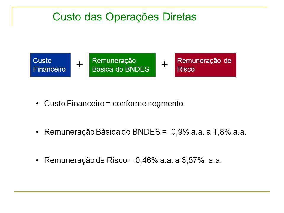 Custo das Operações Diretas Remuneração Básica do BNDES ++ Custo Financeiro Custo Financeiro = conforme segmento Remuneração Básica do BNDES = 0,9% a.